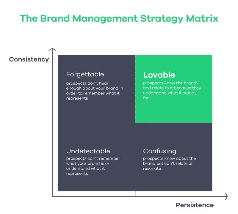 brand management matrix consitency and persistence