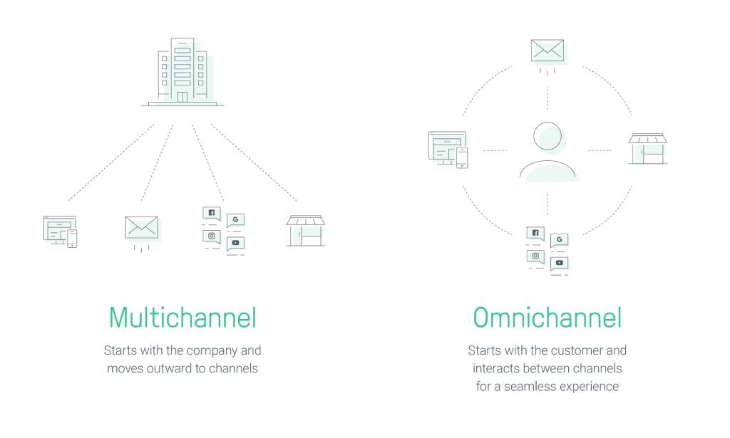 multichannel-vs-omnichannel