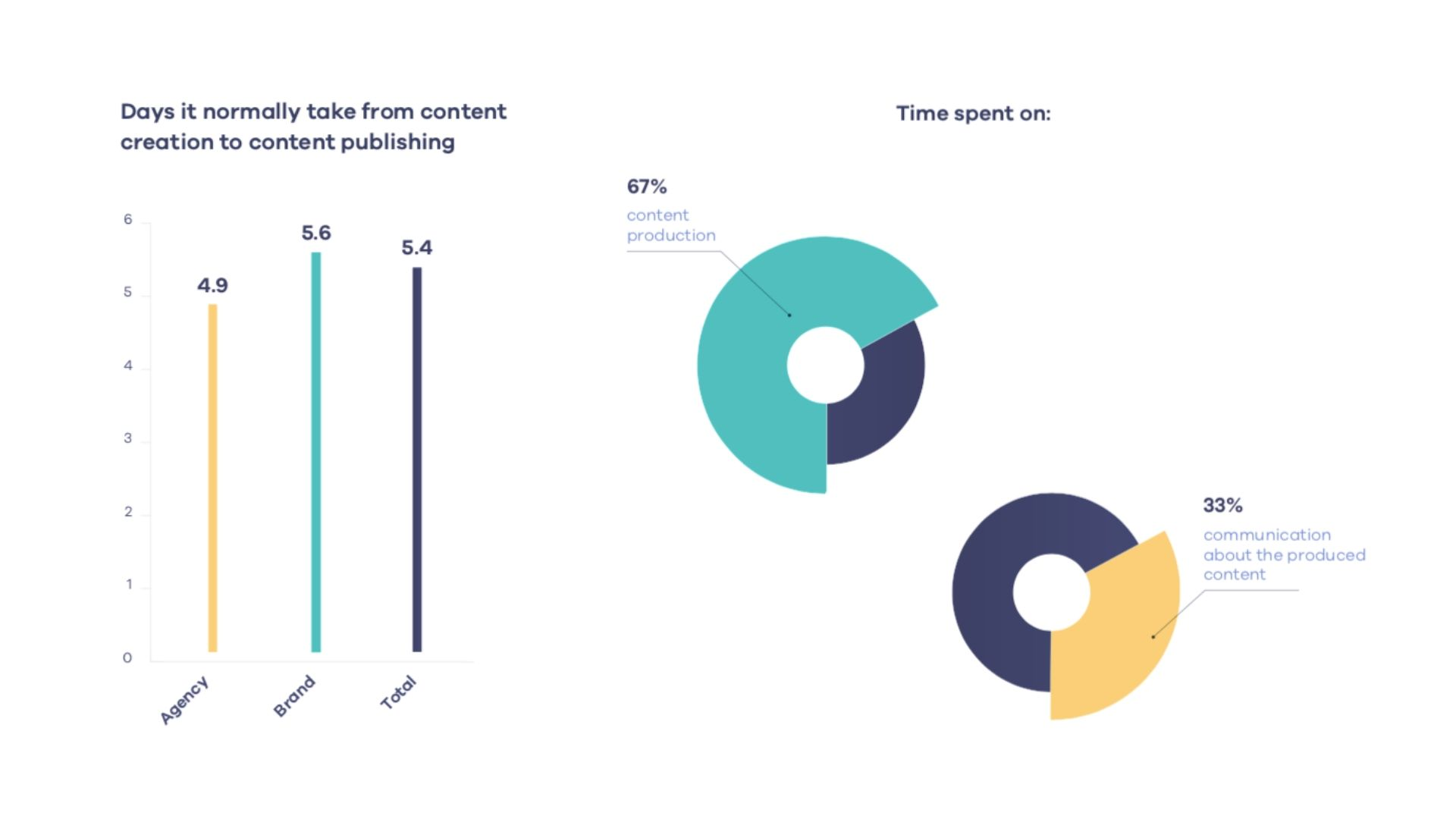 From content creation to content publishing