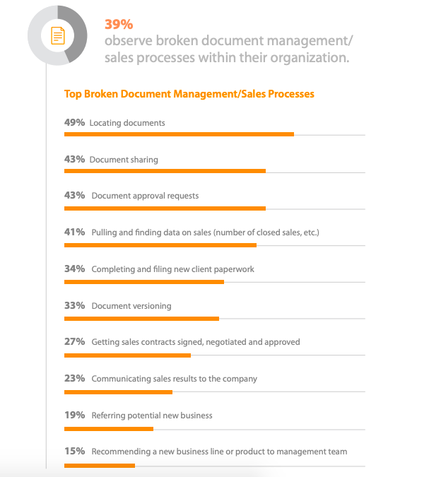 """Image: """"Definitive Guide to America's Most Broken Processes"""" by Nintex"""