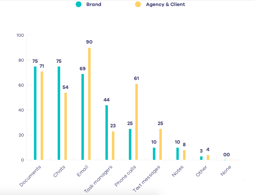 Content Marketing Industry Report Multiple Channels by brand and agency
