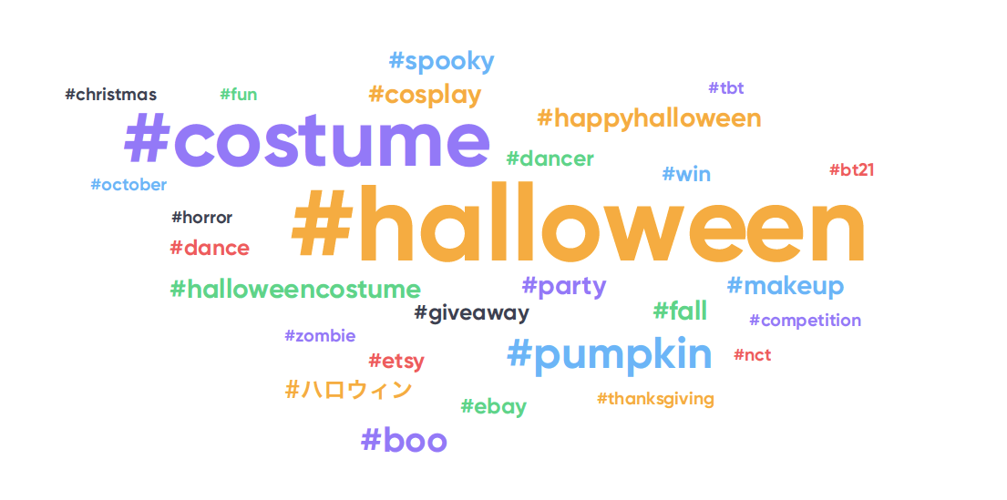 Twitter Halloween popular hashtags