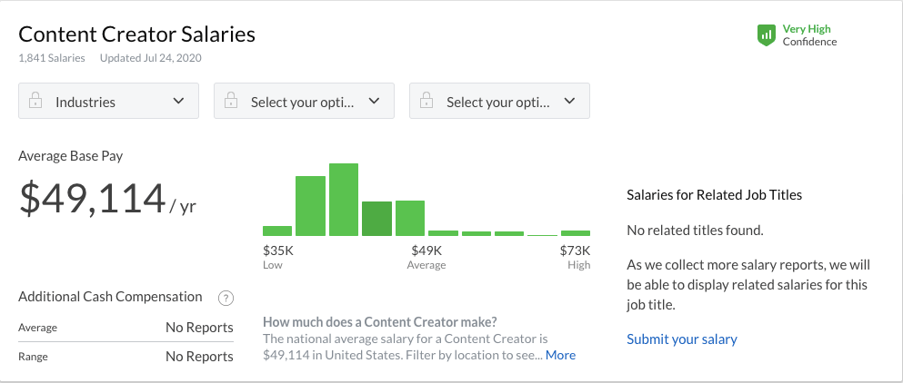 content creator salary in the US