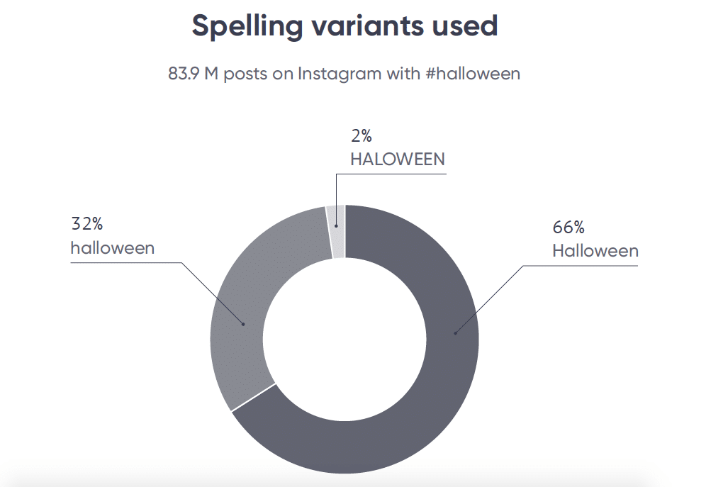 Halloween spelling variants used