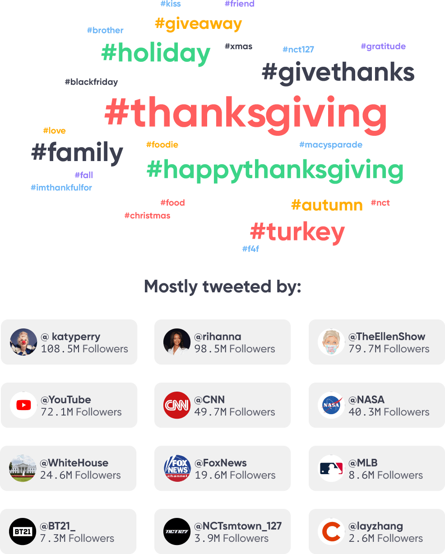 Thanksgiving hashtags for Twitter