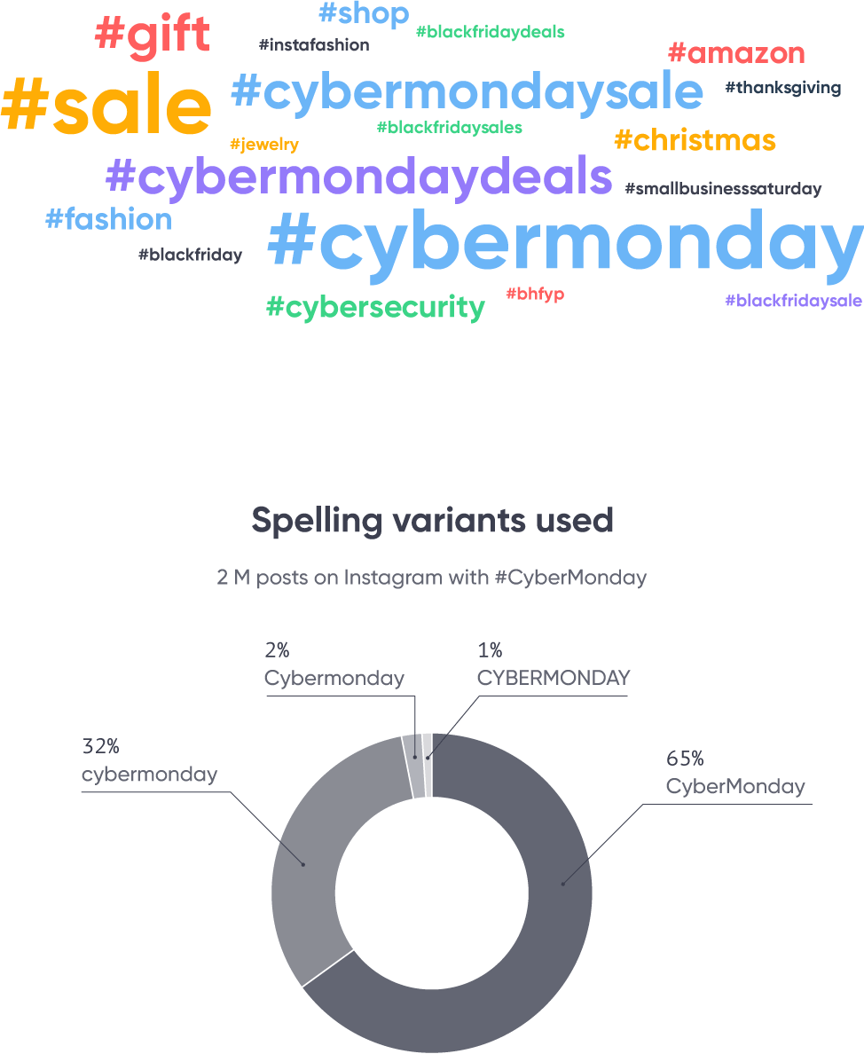 Cyber Monday Instagram Hashtags