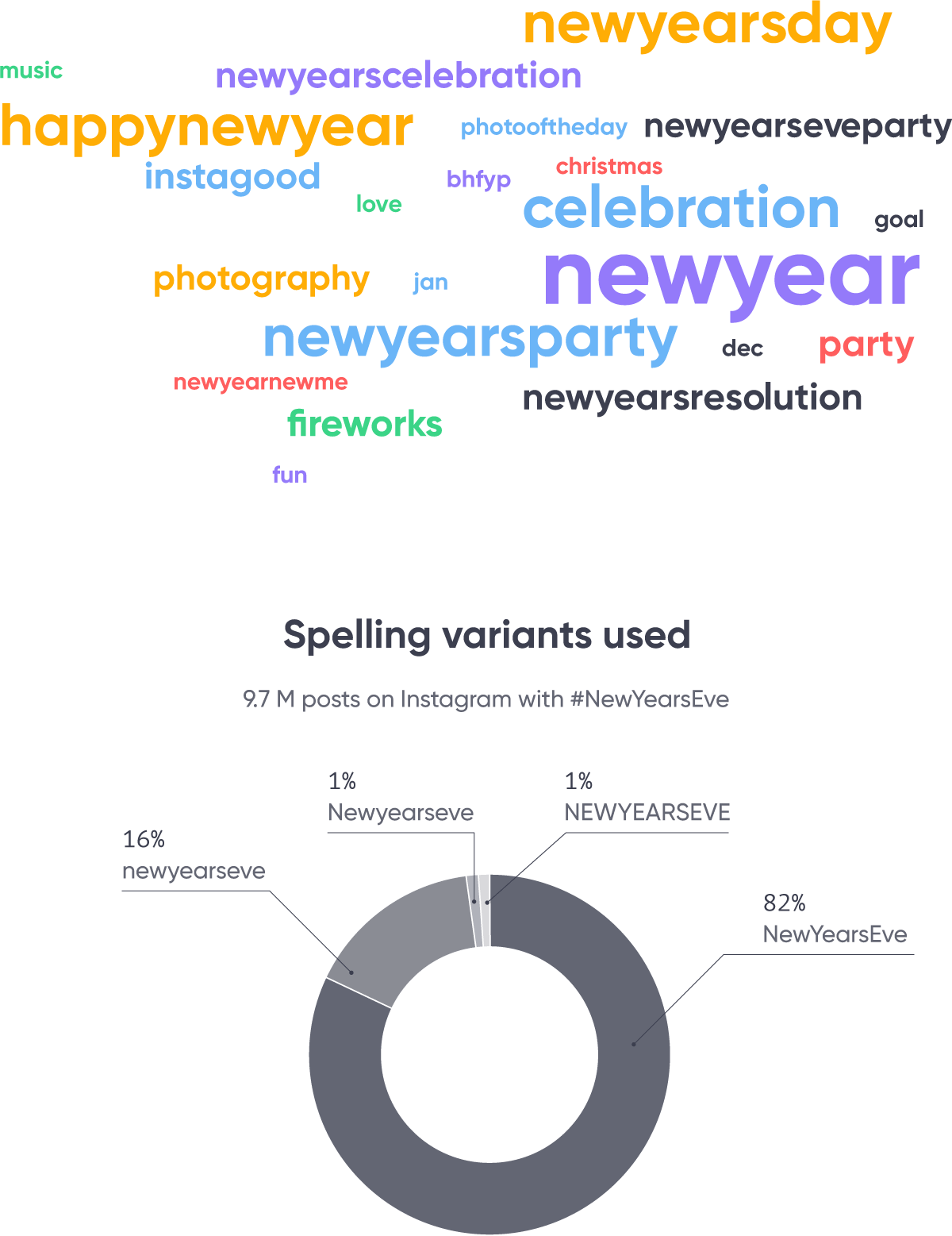 Most popular NYE Instagram hashtags