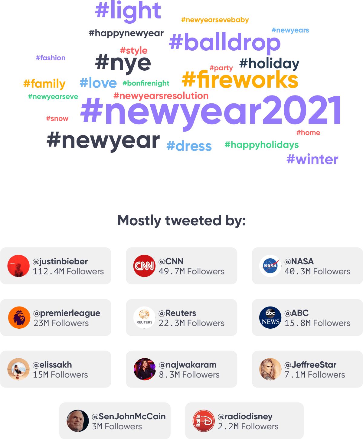 twitter most popular NYE hashtags